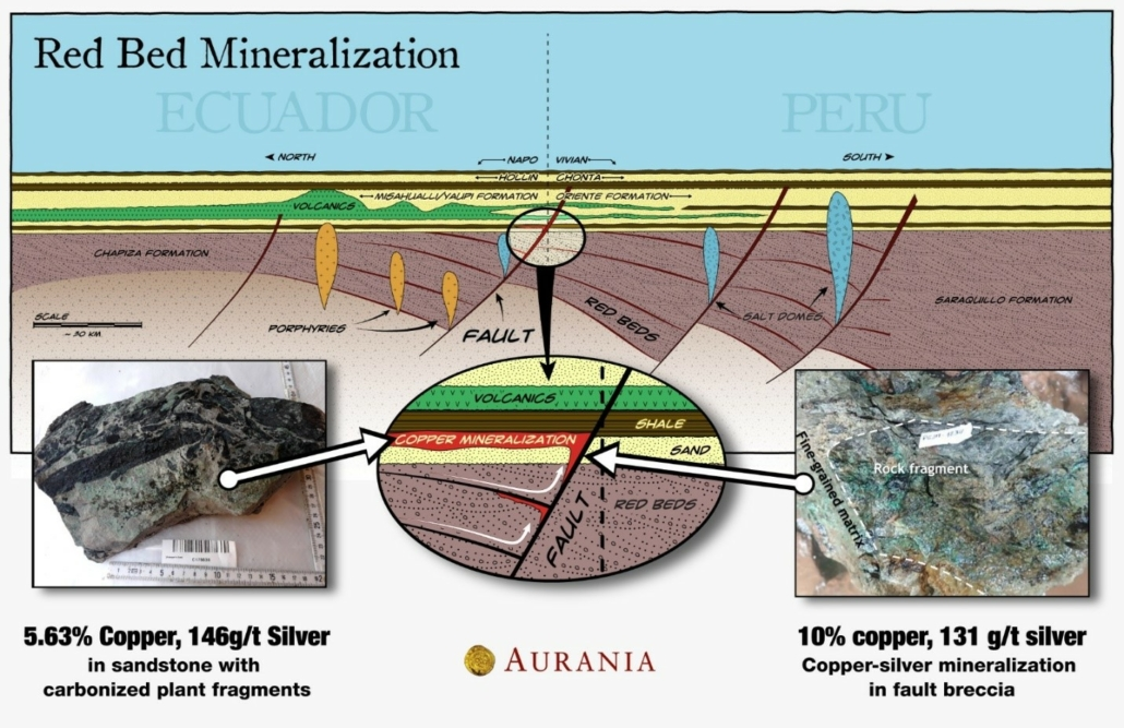 Red Bed Mineralization