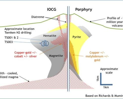 A conceptual comparison of the distribution of the principal iron minerals in IOCG and porphyry